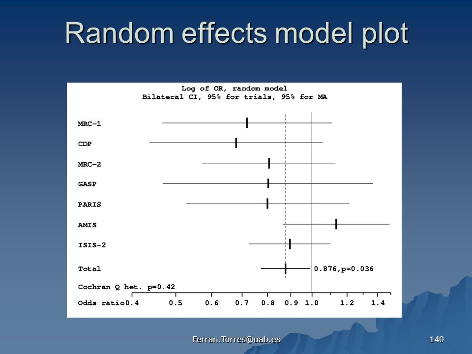 Random effects model plot