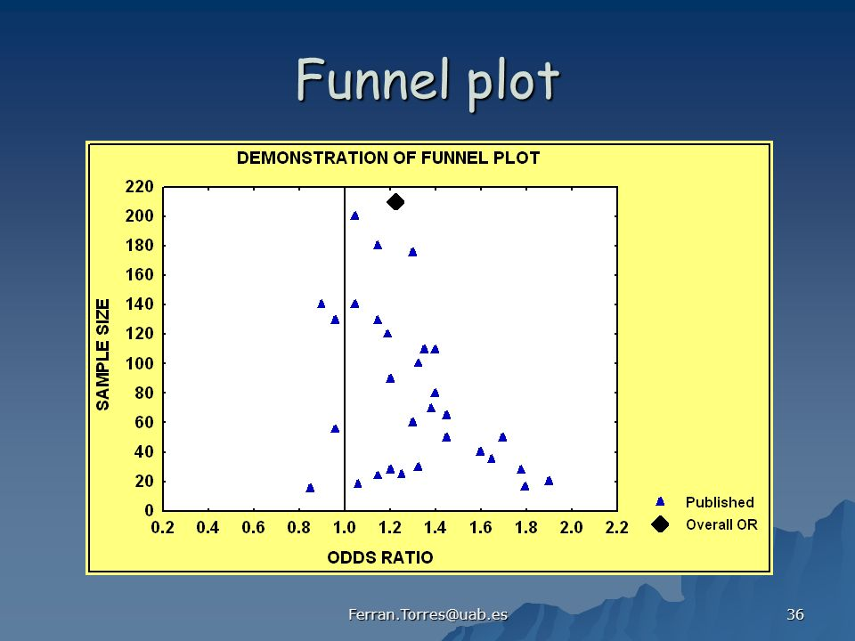 Funnel plot Ferran.Torres@uab.es