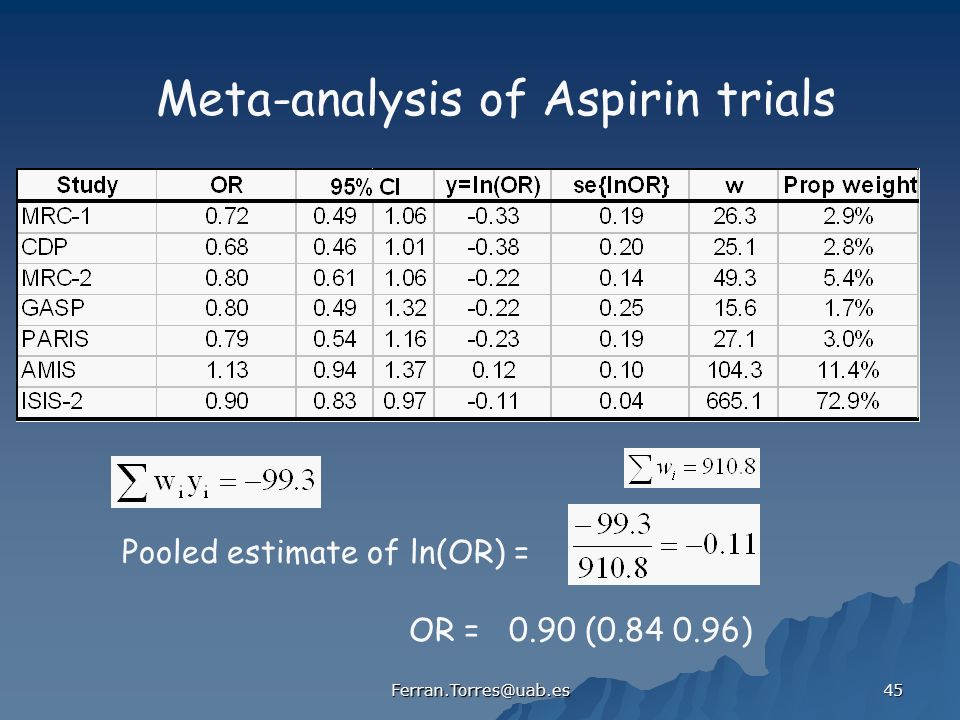 Meta-analysis of Aspirin trials