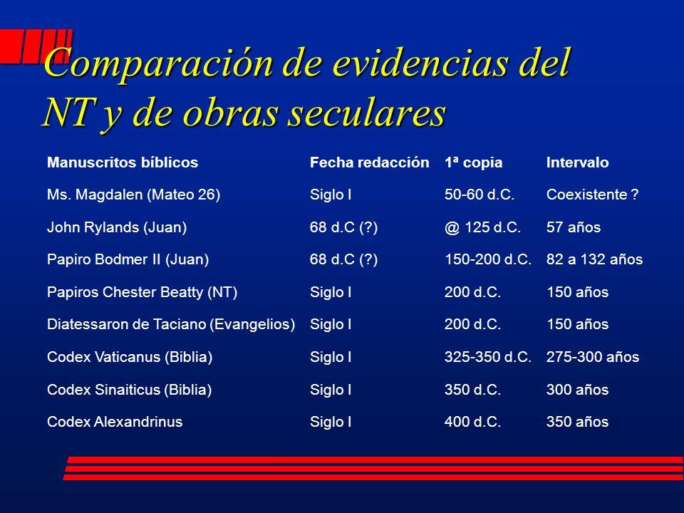 Comparación de evidencias del NT y de obras seculares
