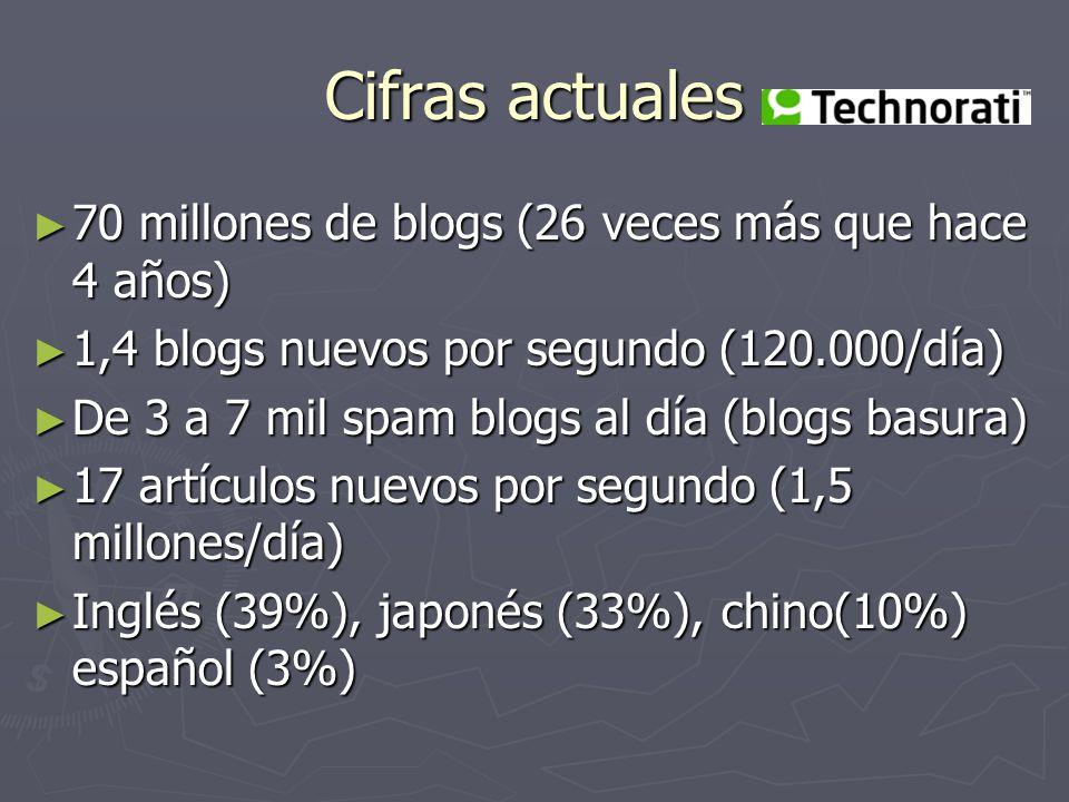 Cifras actuales 70 millones de blogs (26 veces más que hace 4 años)