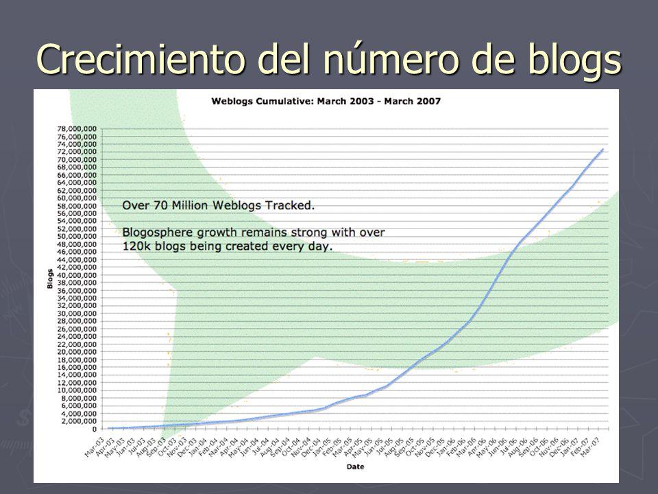 Crecimiento del número de blogs