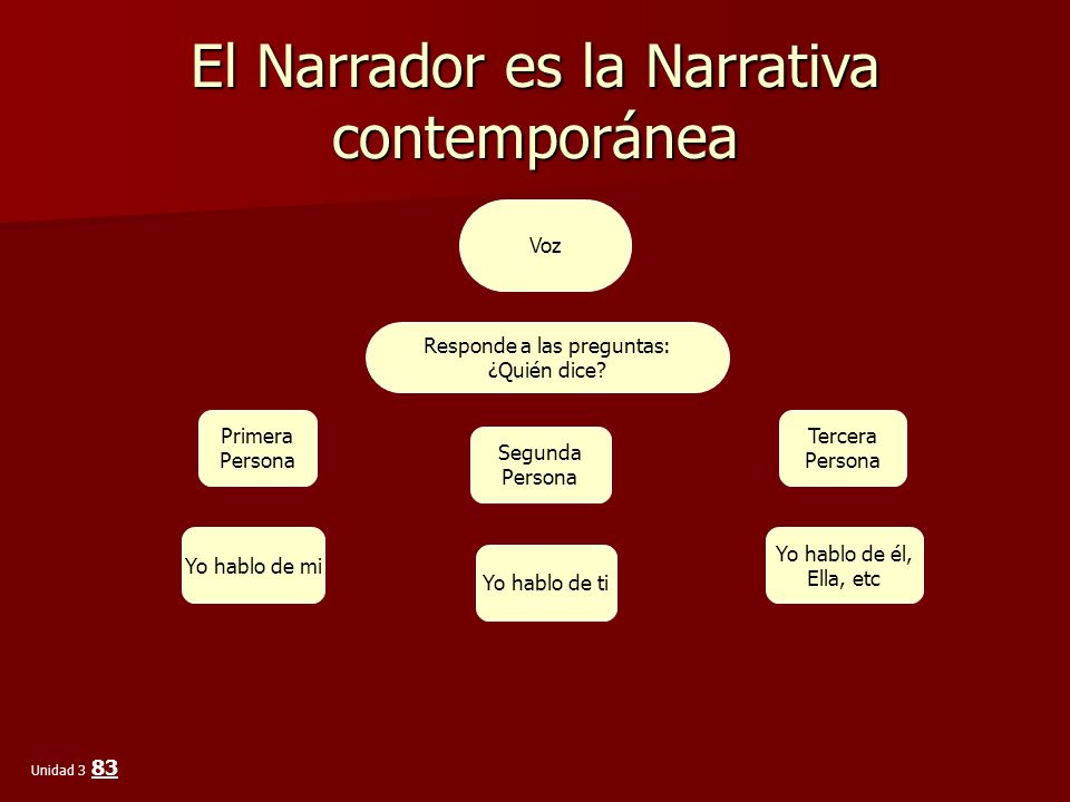 El Narrador es la Narrativa contemporánea
