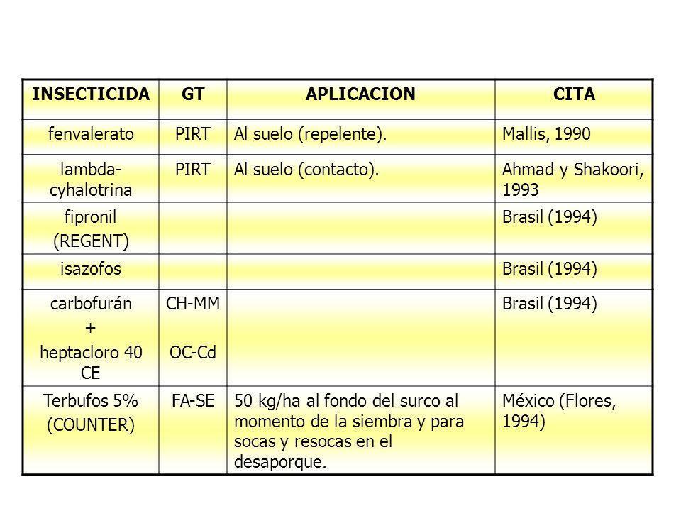 INSECTICIDA GT. APLICACION. CITA. fenvalerato. PIRT. Al suelo (repelente). Mallis, 1990. lambda-cyhalotrina.