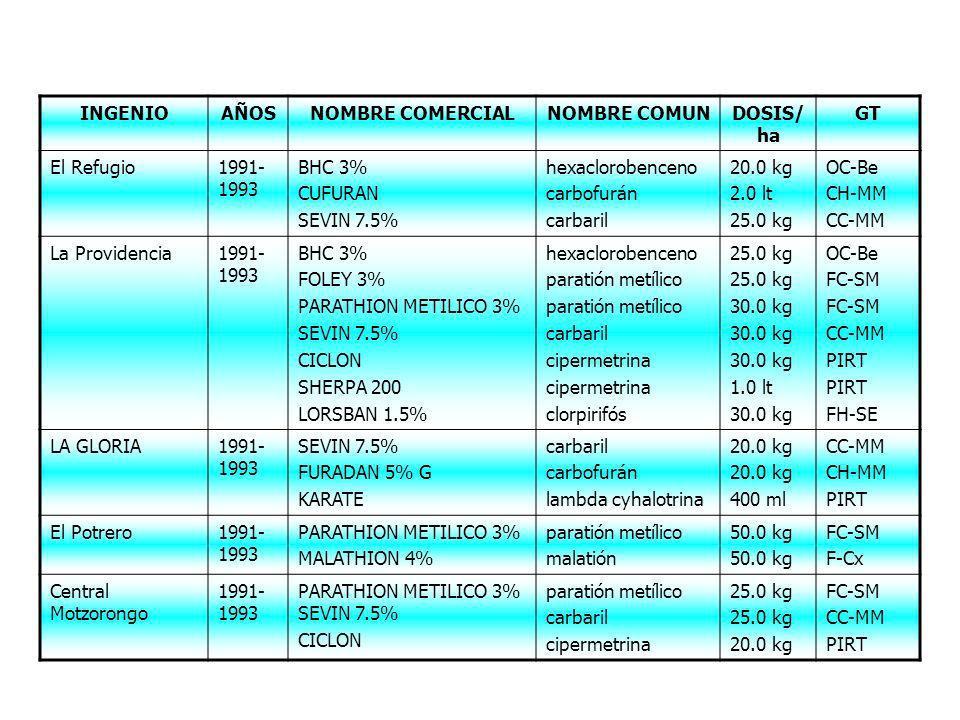INGENIO AÑOS. NOMBRE COMERCIAL. NOMBRE COMUN. DOSIS/ha. GT. El Refugio. 1991-1993. BHC 3% CUFURAN.