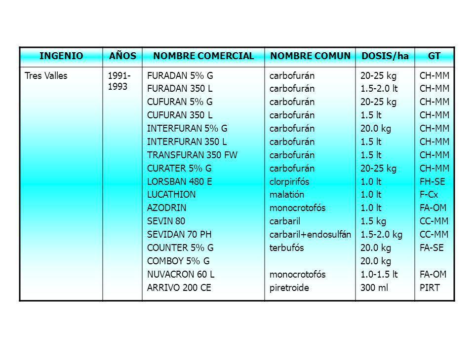 INGENIO AÑOS. NOMBRE COMERCIAL. NOMBRE COMUN. DOSIS/ha. GT. Tres Valles. 1991-1993. FURADAN 5% G.