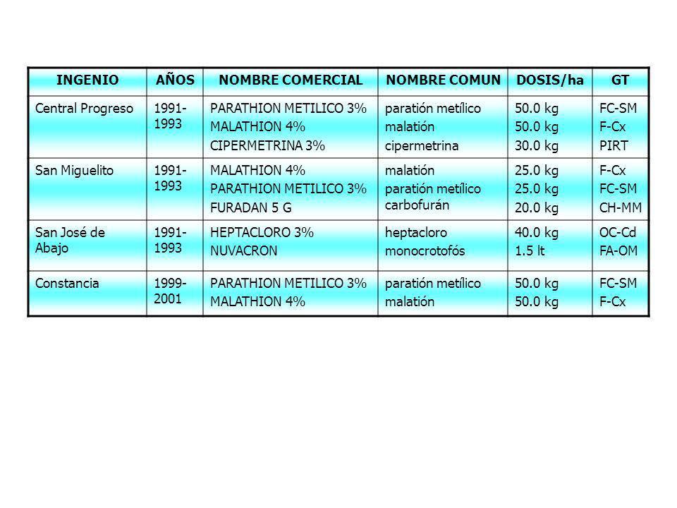 INGENIO AÑOS. NOMBRE COMERCIAL. NOMBRE COMUN. DOSIS/ha. GT. Central Progreso. 1991-1993. PARATHION METILICO 3%