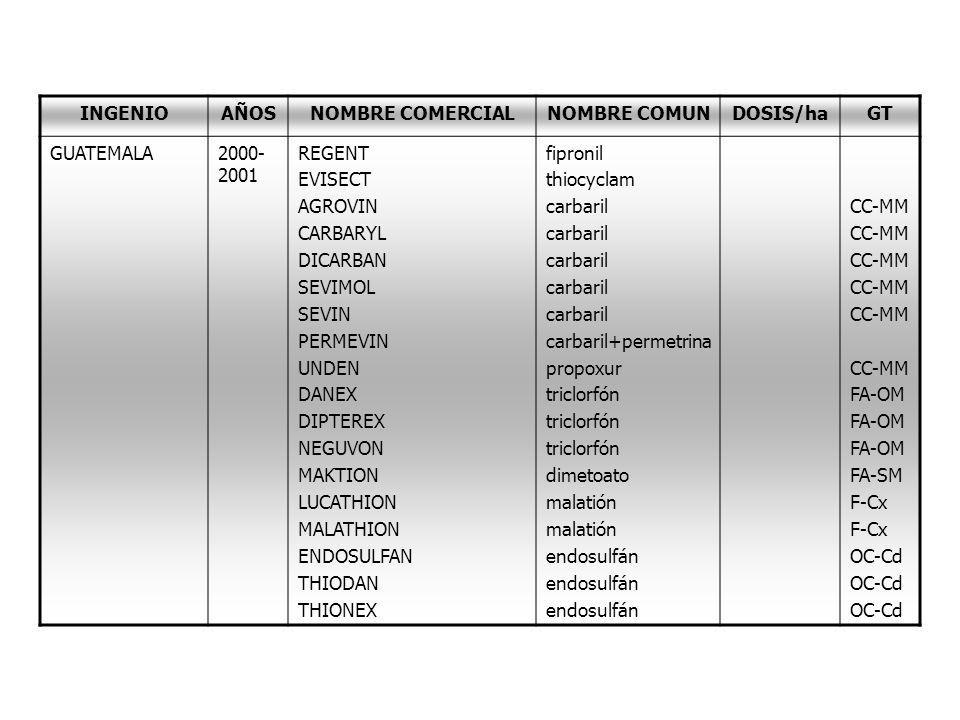 INGENIO AÑOS. NOMBRE COMERCIAL. NOMBRE COMUN. DOSIS/ha. GT. GUATEMALA. 2000-2001. REGENT. EVISECT.