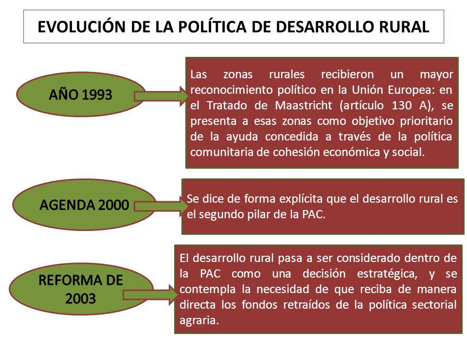 EVOLUCIÓN DE LA POLÍTICA DE DESARROLLO RURAL