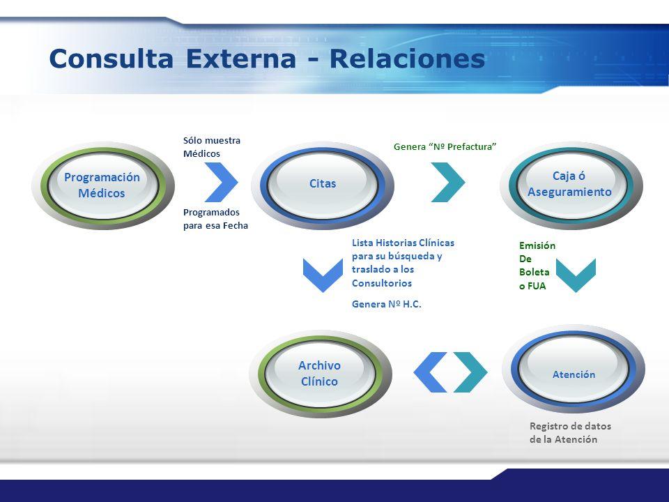 Consulta Externa - Relaciones