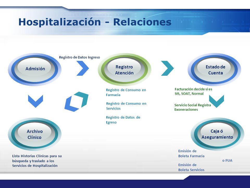 Hospitalización - Relaciones