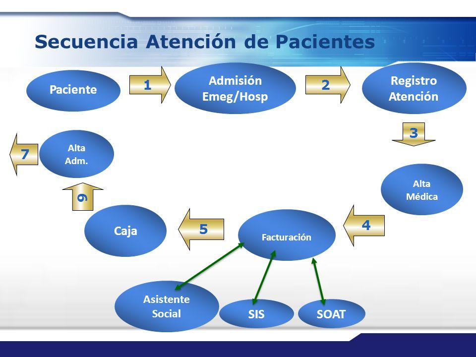 Secuencia Atención de Pacientes