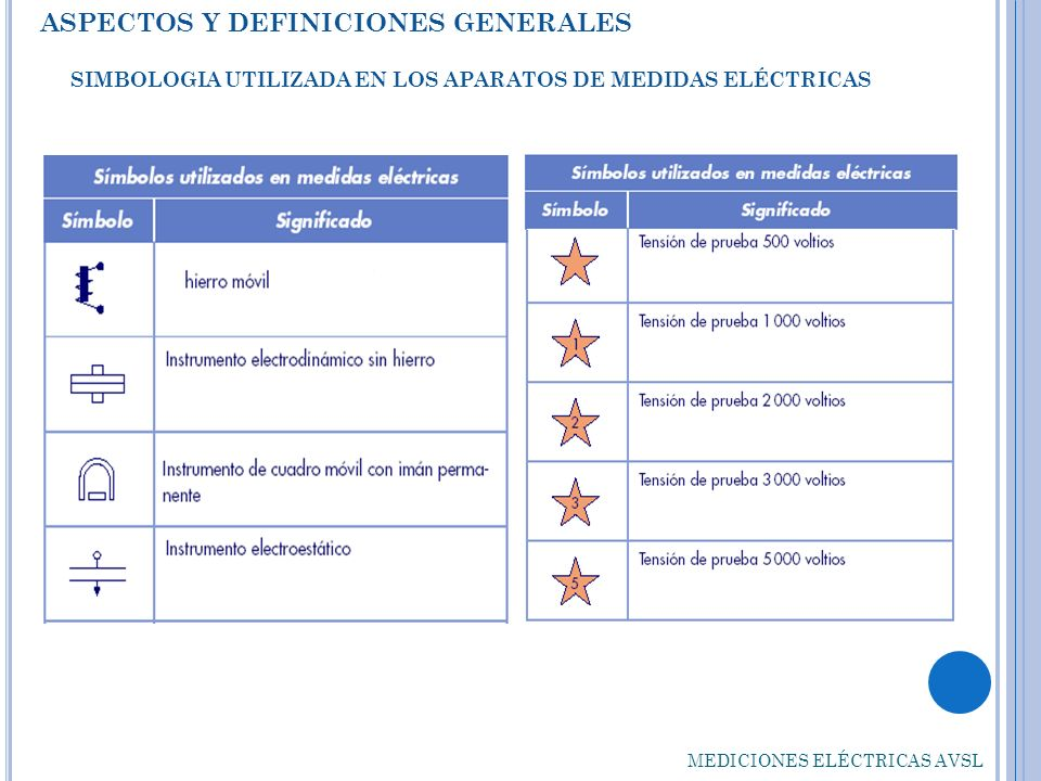 SIMBOLOGIA UTILIZADA EN LOS APARATOS DE MEDIDAS ELÉCTRICAS