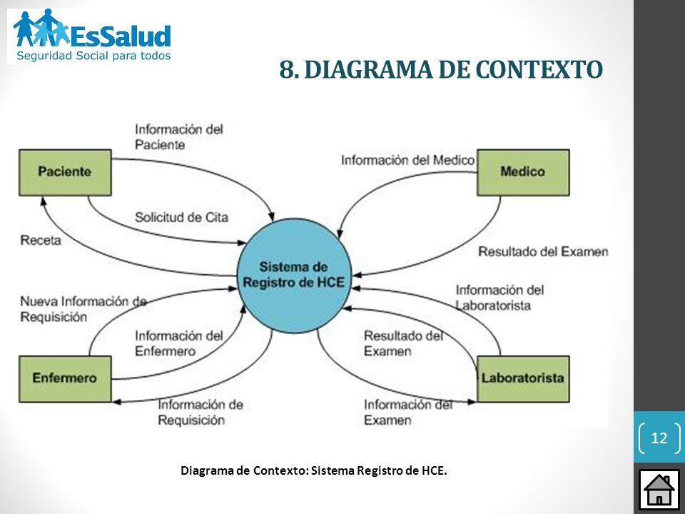 Diagrama de Contexto: Sistema Registro de HCE.