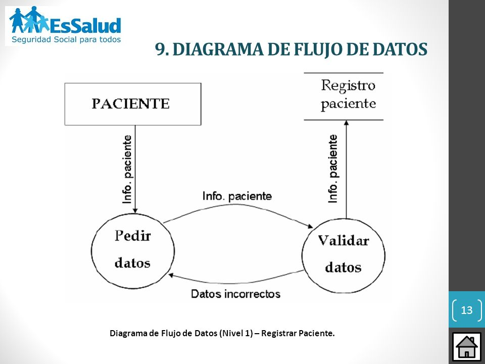 9. DIAGRAMA DE FLUJO DE DATOS