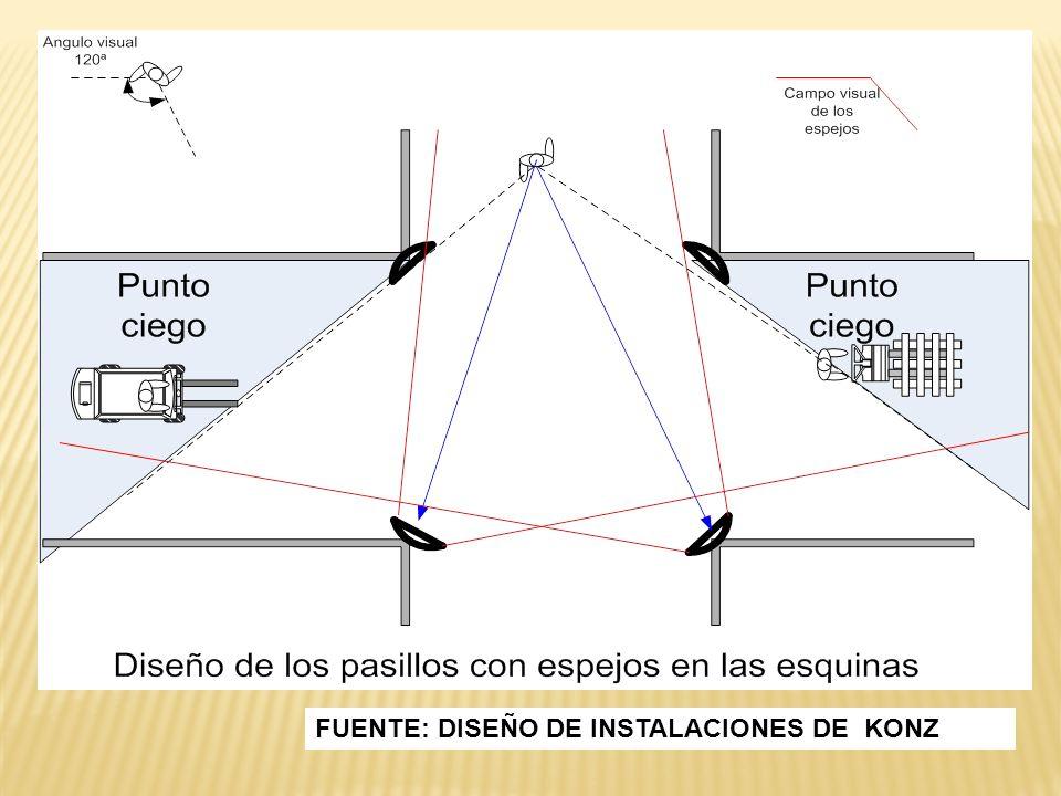 FUENTE: DISEÑO DE INSTALACIONES DE KONZ