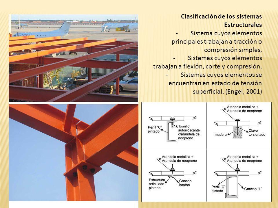 Clasificación de los sistemas Estructurales