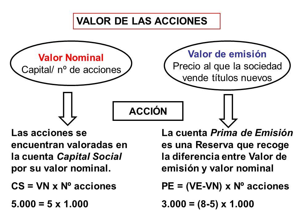 VALOR DE LAS ACCIONES Valor Nominal Capital/ nº de acciones