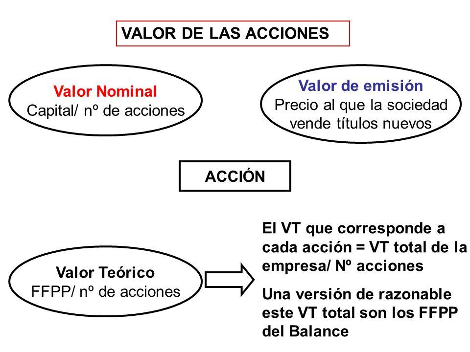 VALOR DE LAS ACCIONES Valor de emisión Valor Nominal