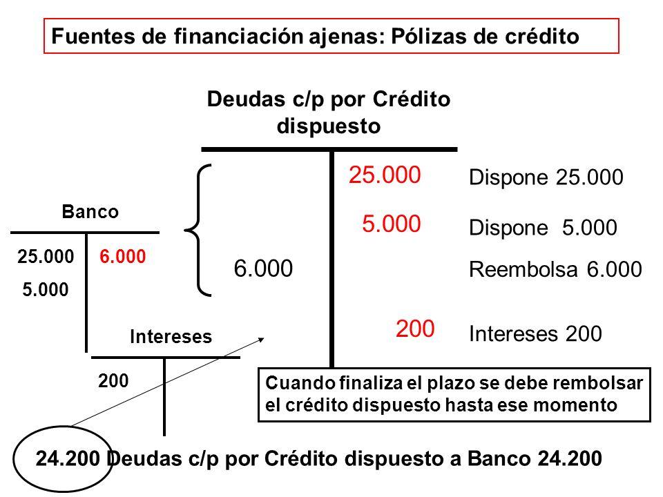 Deudas c/p por Crédito dispuesto