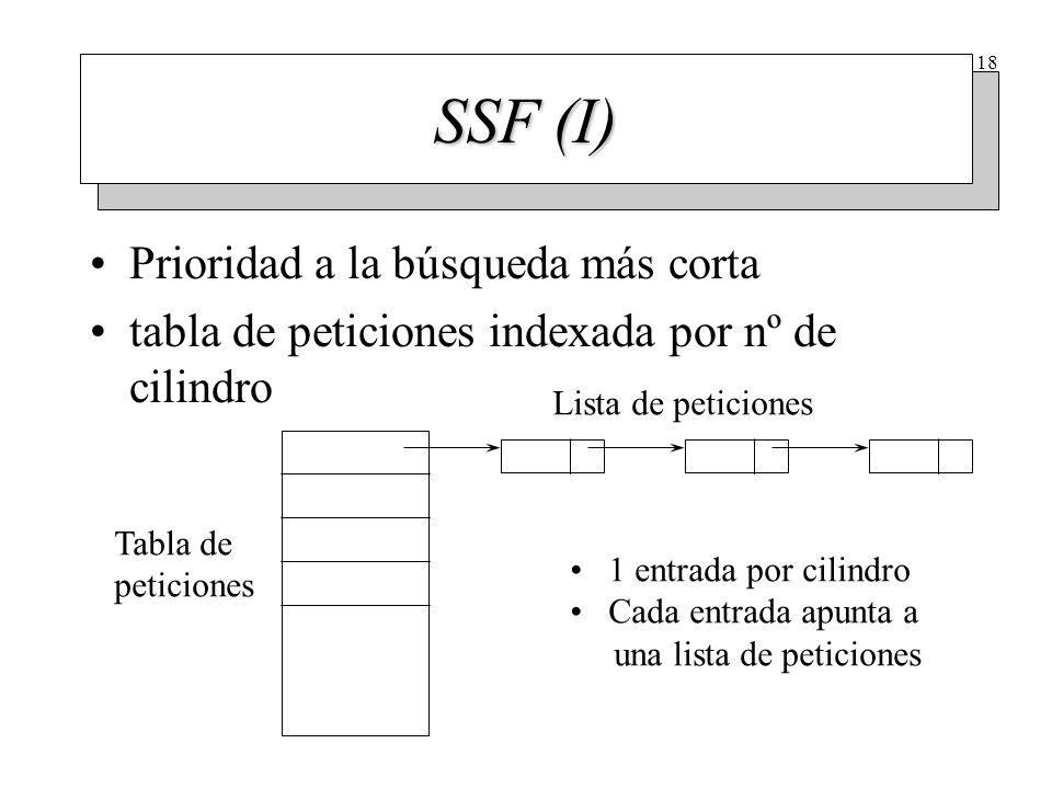 SSF (II) Se mejora el tiempo de búsqueda tomando la solicitud al cilindro más cercano. Cilindro inicial => 11.