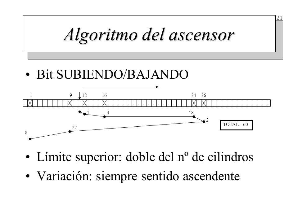 Entrelazado (I) Técnica que se utiliza para dar tiempo a transferir los datos del buffer interno a memoria.
