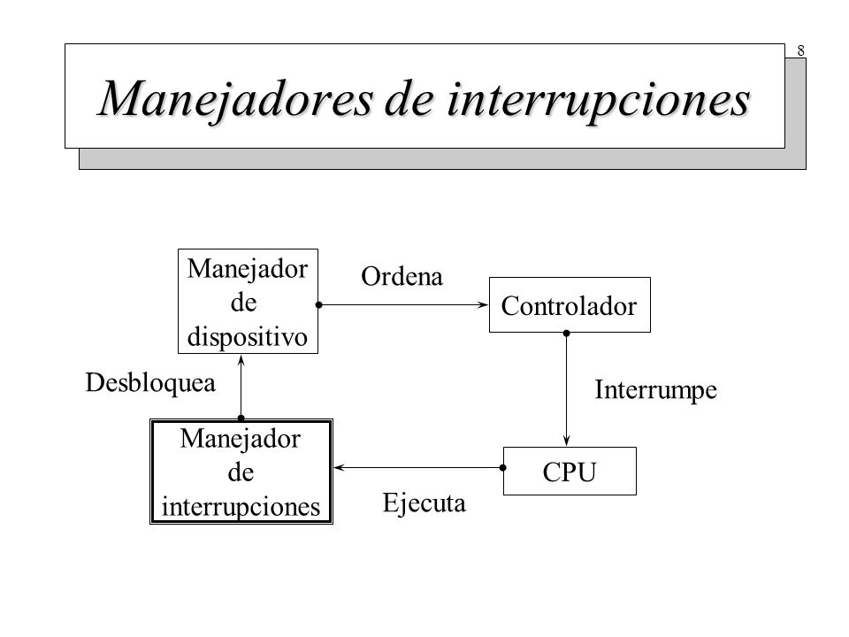 Manejadores de dispositivo