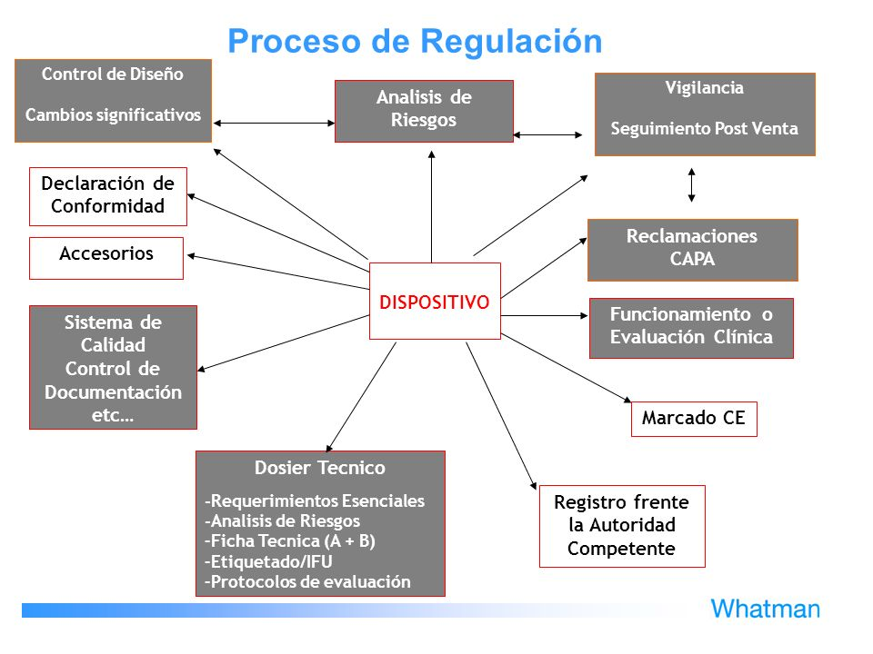 Proceso de Regulación Analisis de Riesgos Declaración de Conformidad