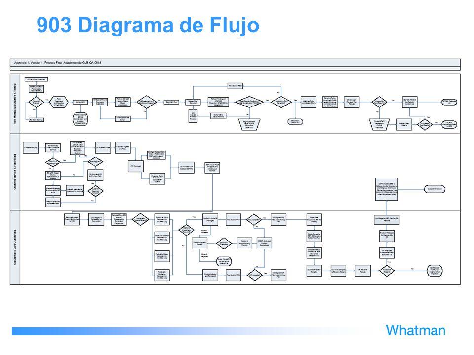 903 Diagrama de Flujo