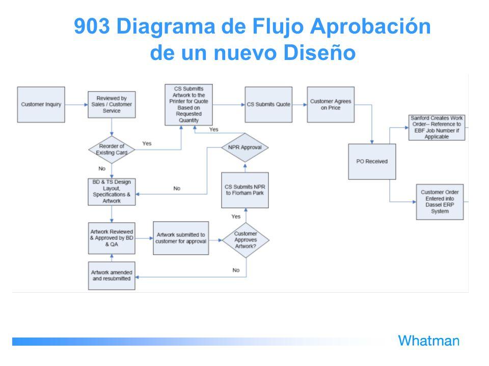 903 Diagrama de Flujo Aprobación de un nuevo Diseño