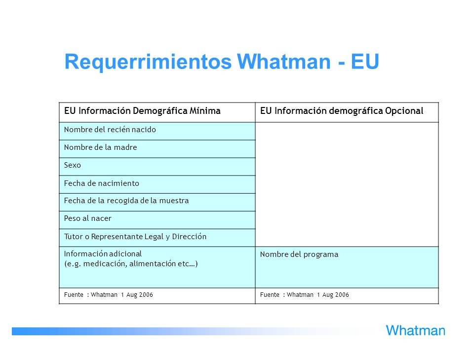Requerrimientos Whatman - EU