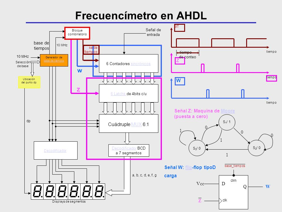 Frecuencímetro en AHDL