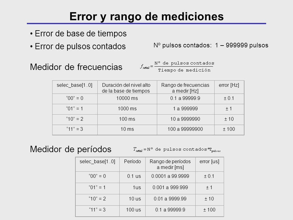 Error y rango de mediciones