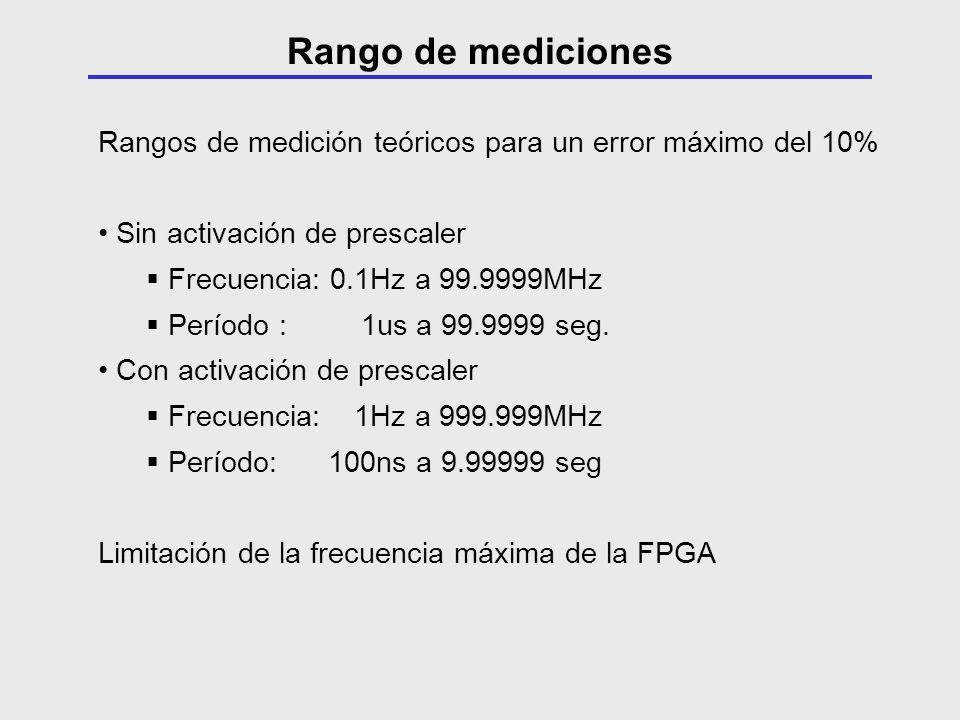Rango de mediciones Rangos de medición teóricos para un error máximo del 10% Sin activación de prescaler.