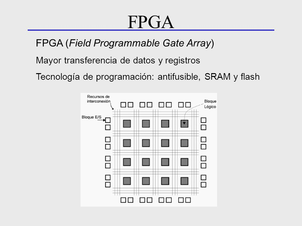 FPGA FPGA (Field Programmable Gate Array)
