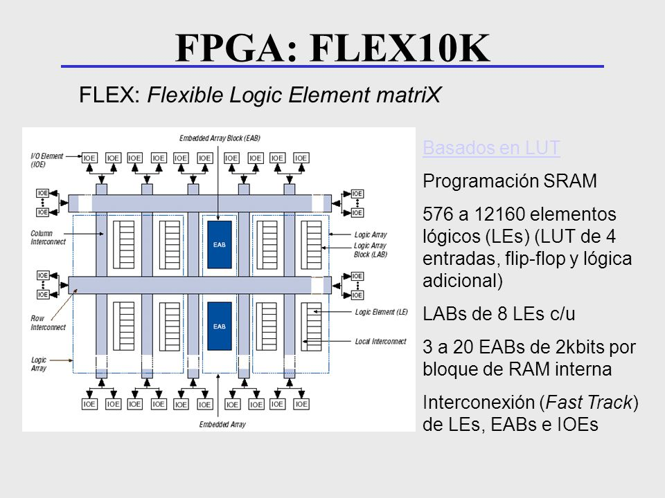 FPGA: FLEX10K FLEX: Flexible Logic Element matriX Basados en LUT