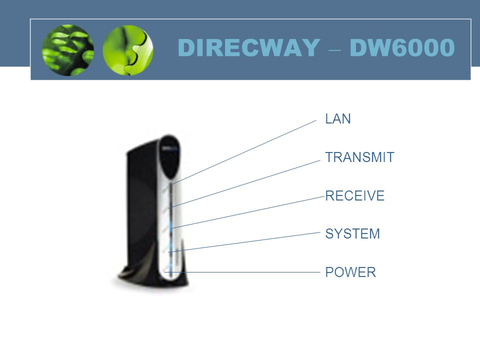 DIRECWAY – DW6000 LAN TRANSMIT RECEIVE SYSTEM POWER