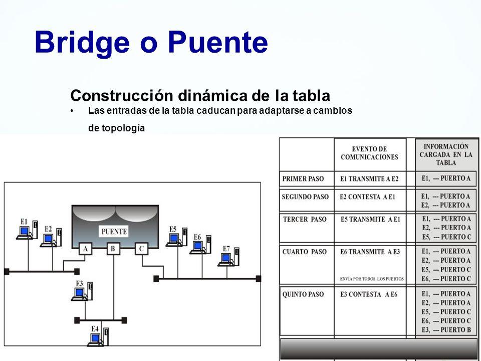 Bridge o Puente Construcción dinámica de la tabla