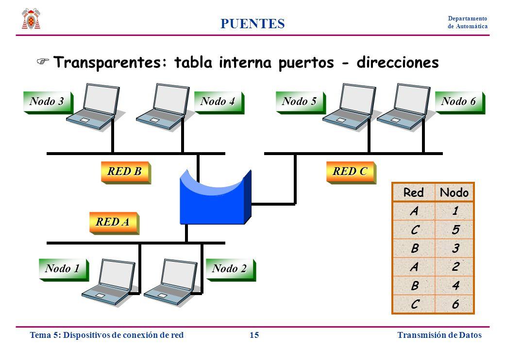 Transparentes: tabla interna puertos - direcciones
