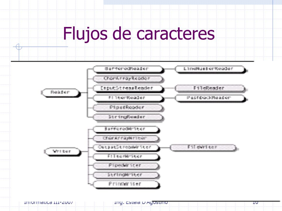Flujos de caracteres Informática III-2007 Ing. Estela D Agostino