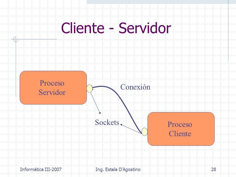 Cliente - Servidor Proceso Servidor Conexión Sockets Proceso Cliente