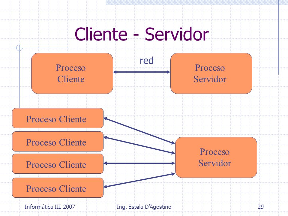 Cliente - Servidor Proceso Cliente red Proceso Servidor