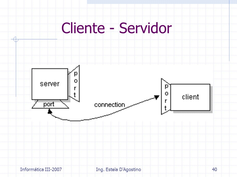 Cliente - Servidor Informática III-2007 Ing. Estela D Agostino