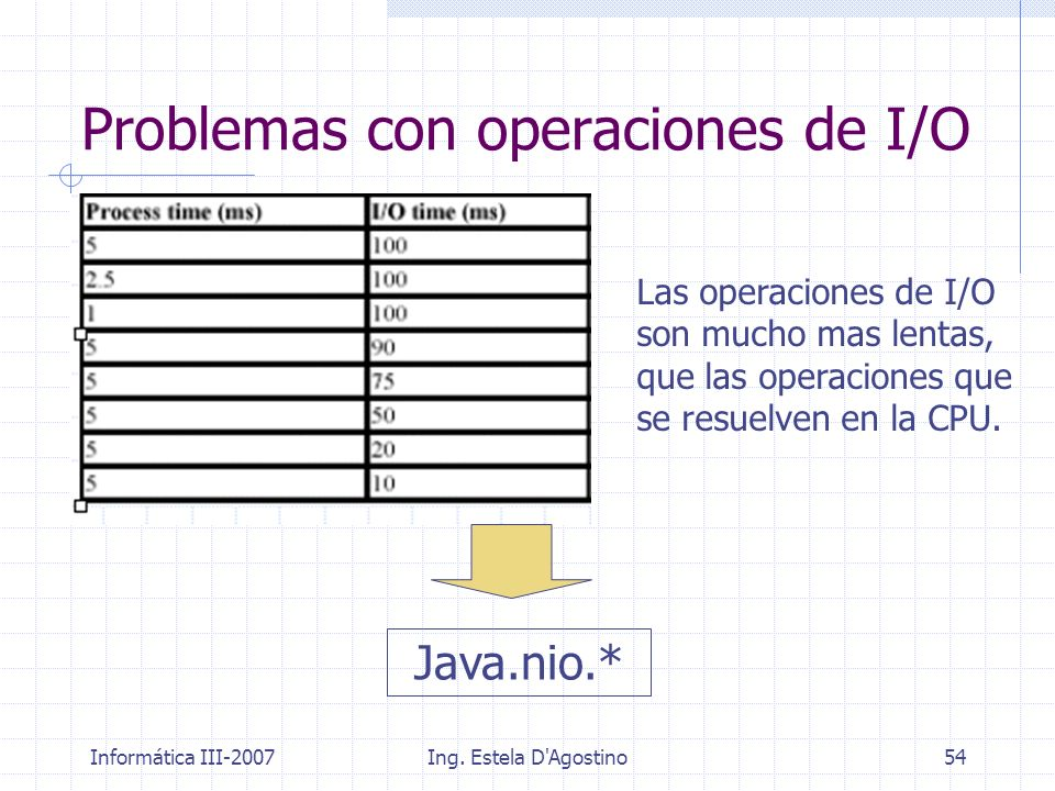 Problemas con operaciones de I/O