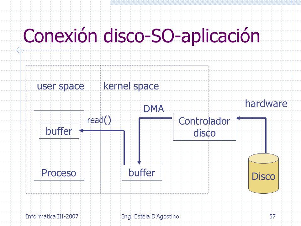 Conexión disco-SO-aplicación