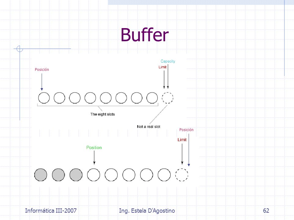Buffer Posición Posición Informática III-2007 Ing. Estela D Agostino