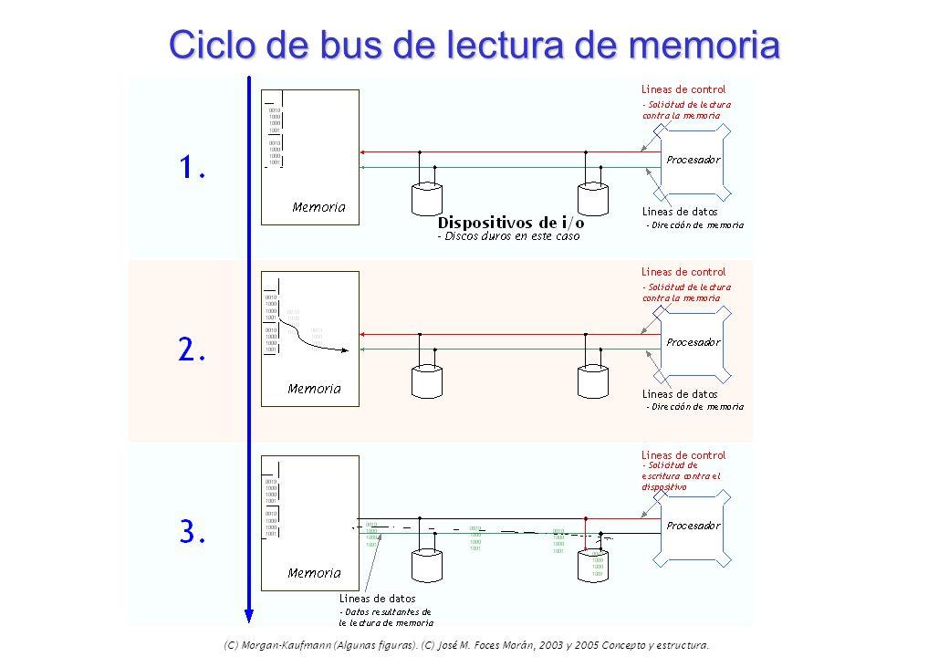 Ciclo de bus de lectura de memoria