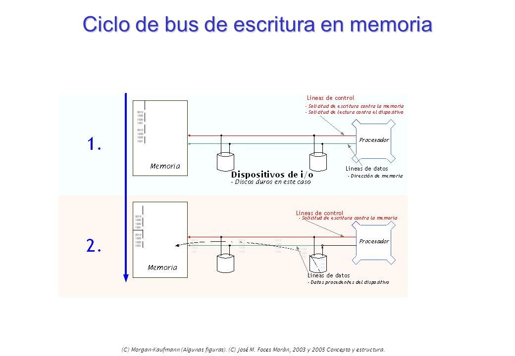Ciclo de bus de escritura en memoria