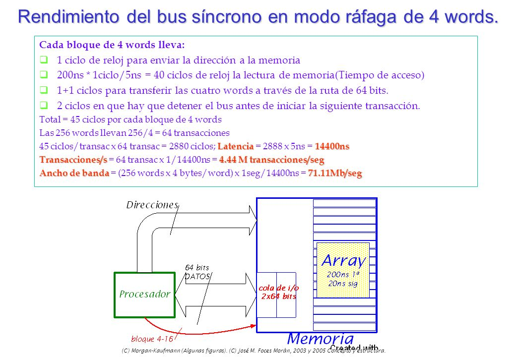 Rendimiento del bus síncrono en modo ráfaga de 4 words.