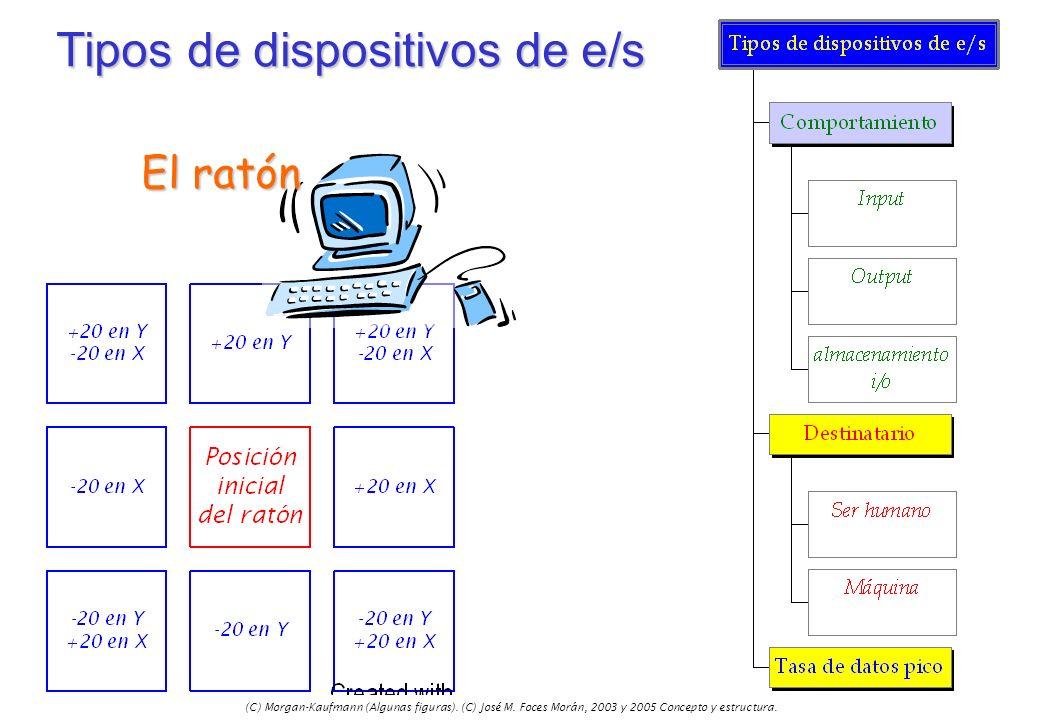Tipos de dispositivos de e/s